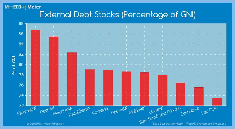 External Debt Stocks (Percentage of GNI) of Grenada