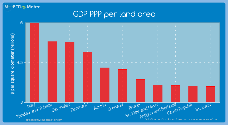 GDP PPP per land area of Grenada