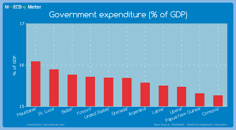 Government expenditure (% of GDP) of Grenada