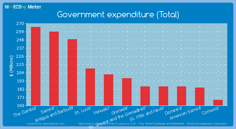 Government expenditure (Total) of Grenada