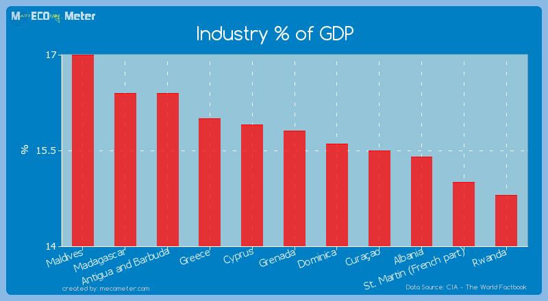 Industry % of GDP of Grenada