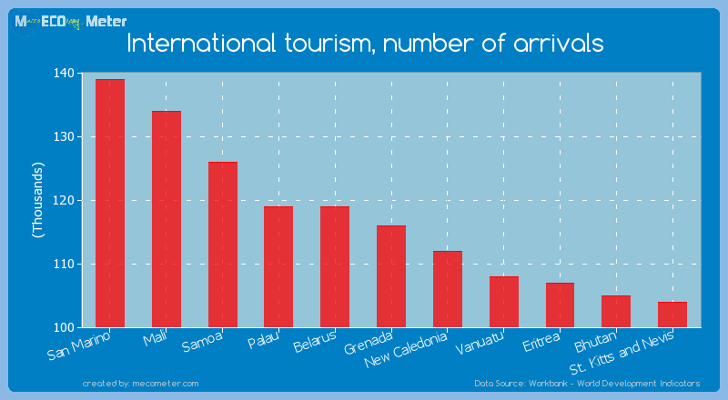International tourism, number of arrivals of Grenada