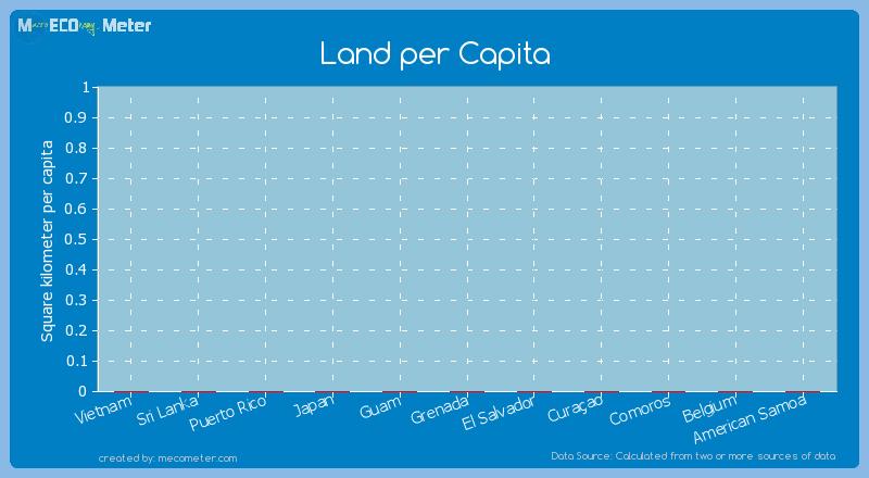 Land per Capita of Grenada