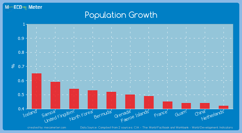 Population Growth of Grenada