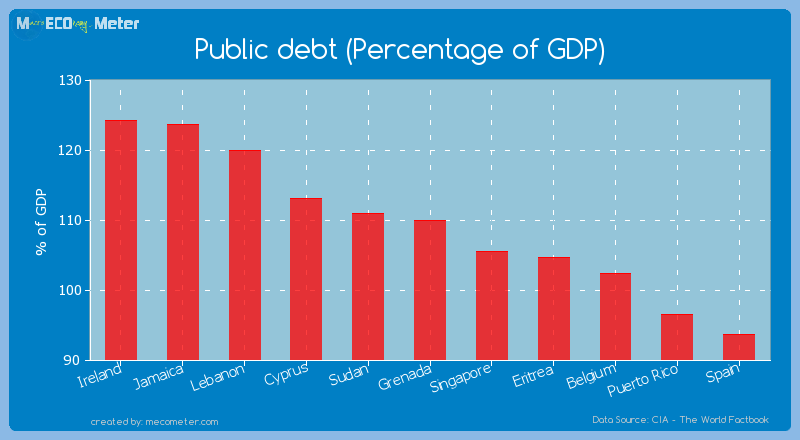 Public debt (Percentage of GDP) of Grenada