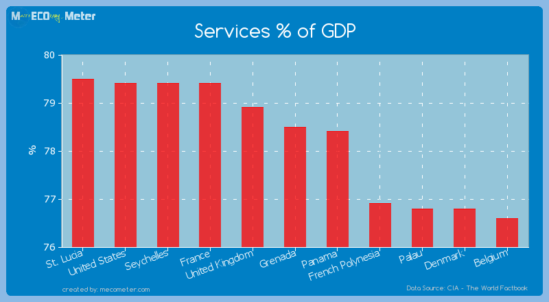 Services % of GDP of Grenada