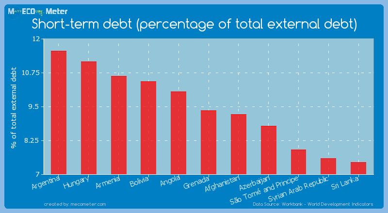 Short-term debt (percentage of total external debt) of Grenada