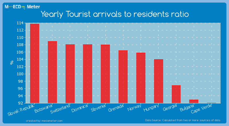 Yearly Tourist arrivals to residents ratio of Grenada
