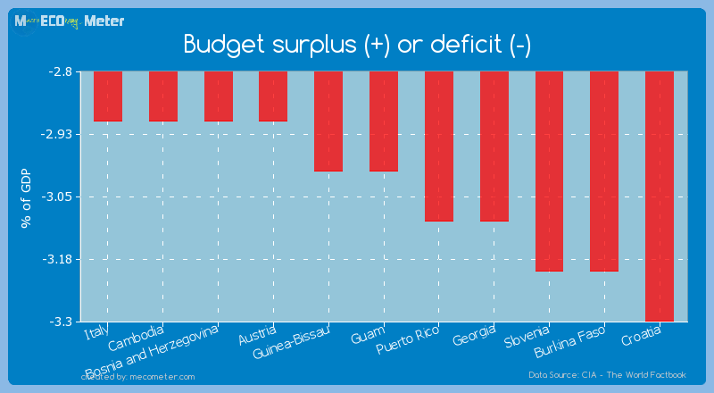 Budget surplus (+) or deficit (-) of Guam
