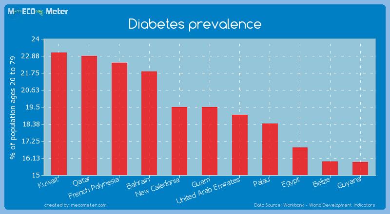 Diabetes prevalence of Guam
