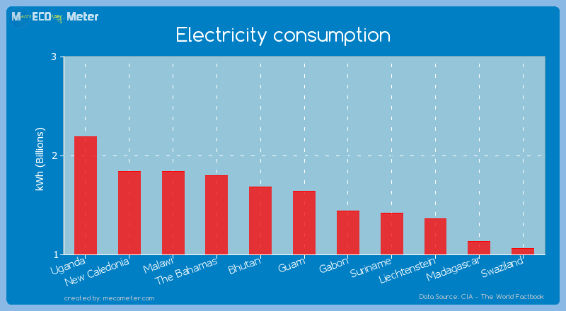 Electricity consumption of Guam