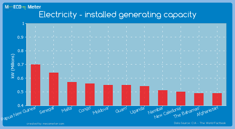 Electricity - installed generating capacity of Guam