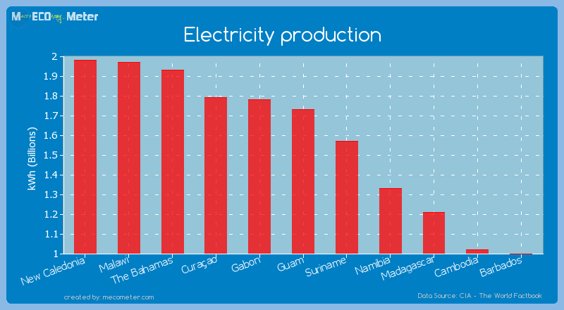 Electricity production of Guam