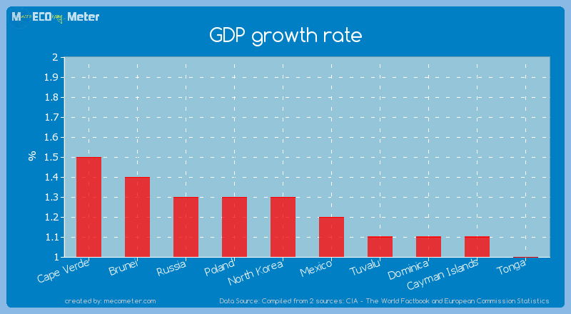 GDP growth rate of Guam