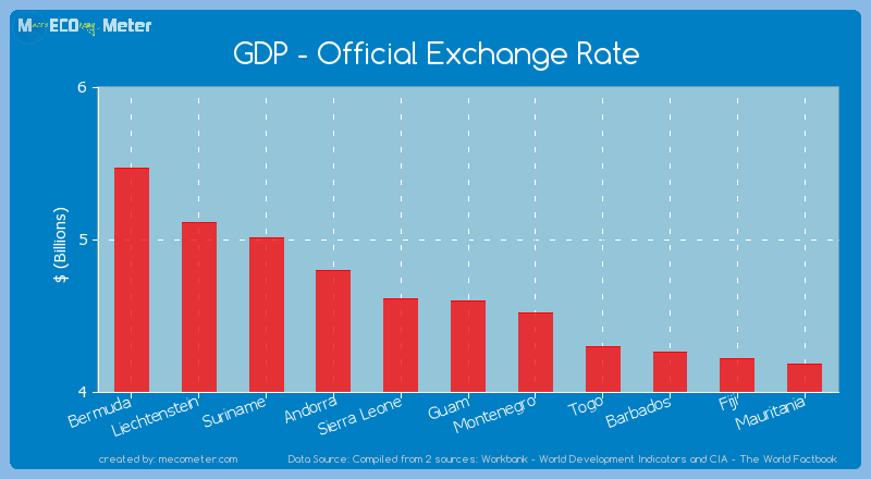 GDP - Official Exchange Rate of Guam