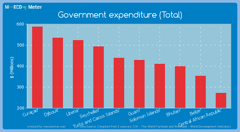 Government expenditure (Total) of Guam