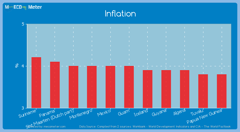 Inflation of Guam