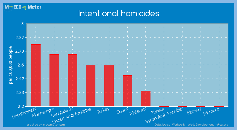Intentional homicides of Guam