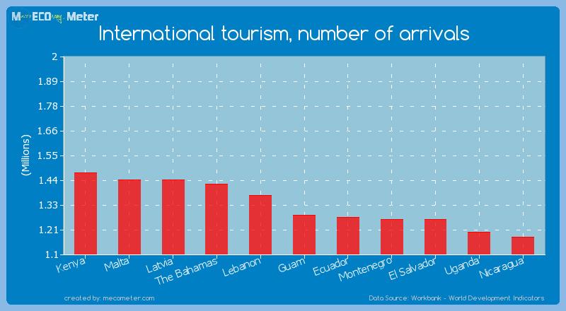 International tourism, number of arrivals of Guam