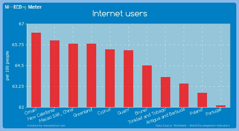 Internet users of Guam