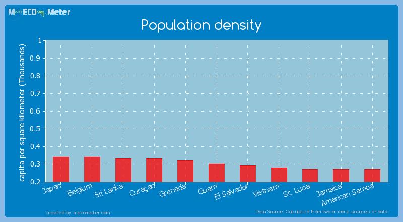 Population density of Guam