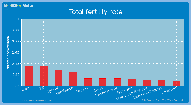 Total fertility rate of Guam