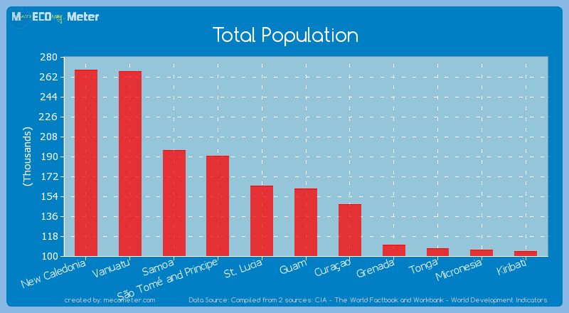 Total Population of Guam