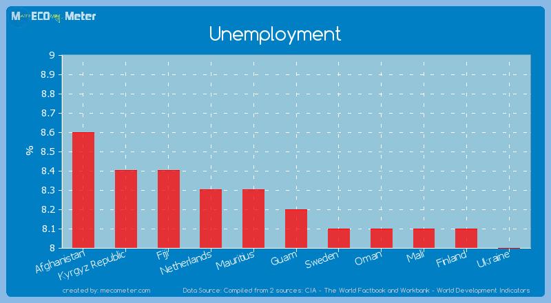 Unemployment of Guam