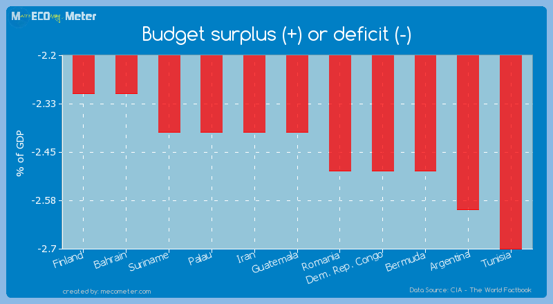 Budget surplus (+) or deficit (-) of Guatemala