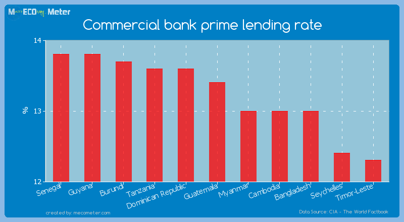 Commercial bank prime lending rate of Guatemala
