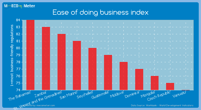 Ease of doing business index of Guatemala
