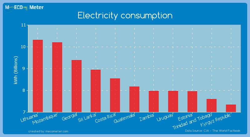 Electricity consumption of Guatemala