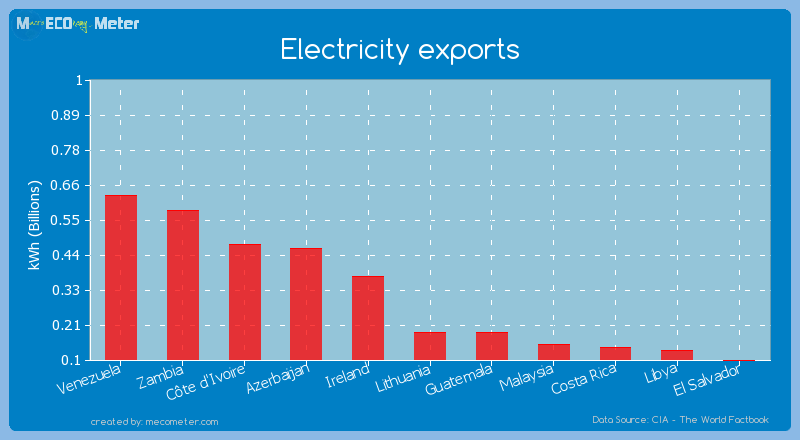 Electricity exports of Guatemala