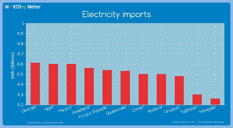 Electricity imports of Guatemala