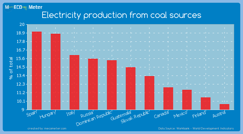 Electricity production from coal sources of Guatemala