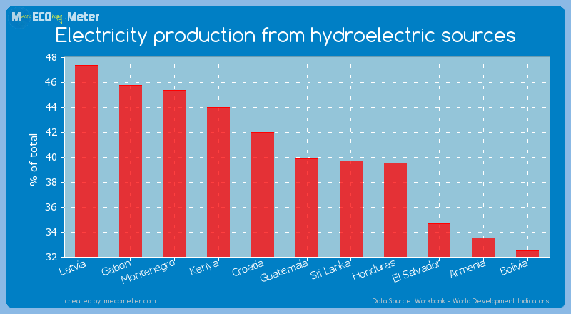 Electricity production from hydroelectric sources of Guatemala