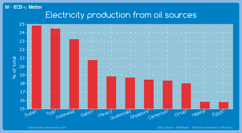 Electricity production from oil sources of Guatemala