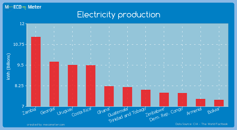 Electricity production of Guatemala