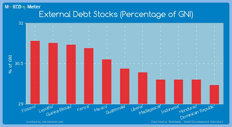 External Debt Stocks (Percentage of GNI) of Guatemala