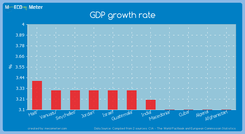 GDP growth rate of Guatemala