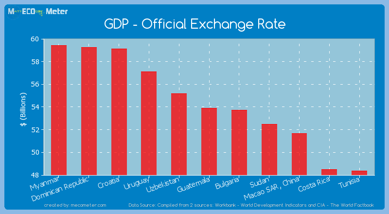 GDP - Official Exchange Rate of Guatemala