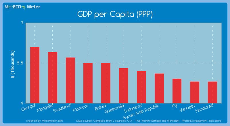 GDP per Capita (PPP) of Guatemala