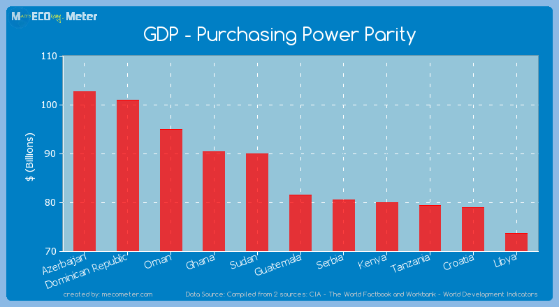 GDP - Purchasing Power Parity of Guatemala