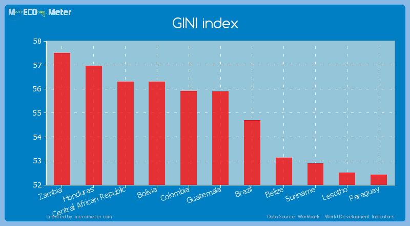 GINI index of Guatemala