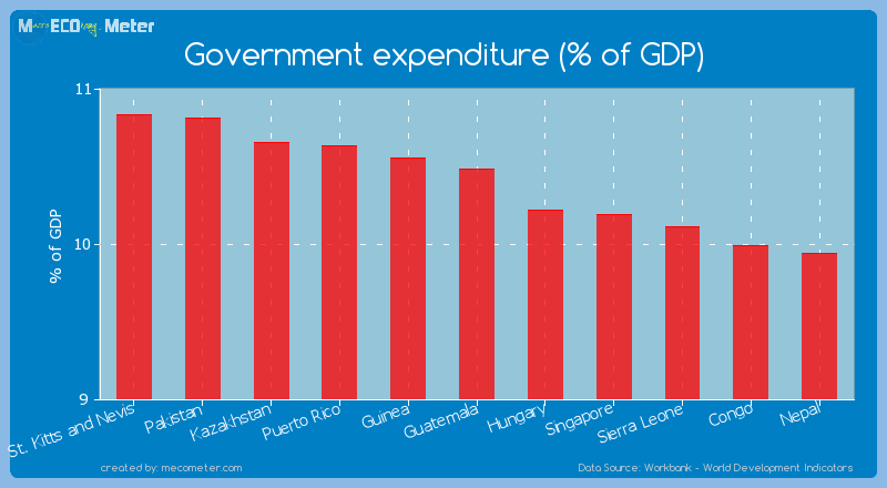 Government expenditure (% of GDP) of Guatemala