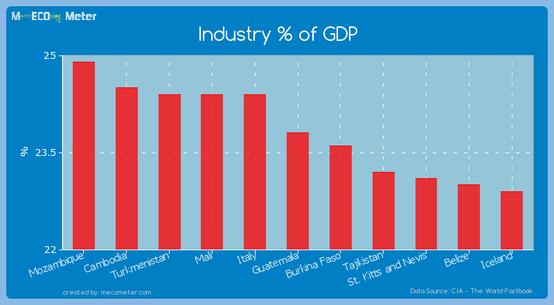 Industry % of GDP of Guatemala