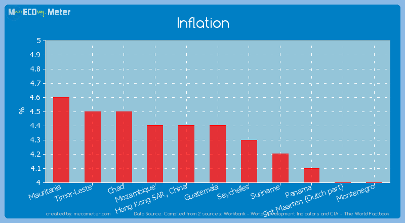 Inflation of Guatemala