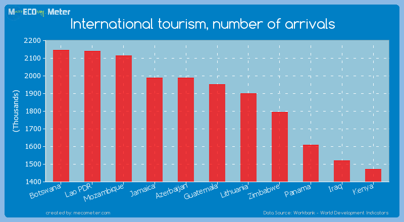 International tourism, number of arrivals of Guatemala