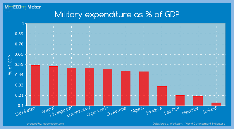 Military expenditure as % of GDP of Guatemala