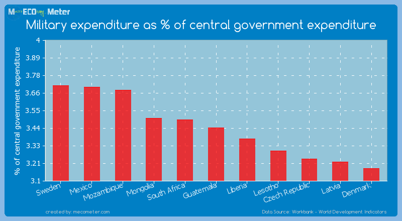 Military expenditure as % of central government expenditure of Guatemala